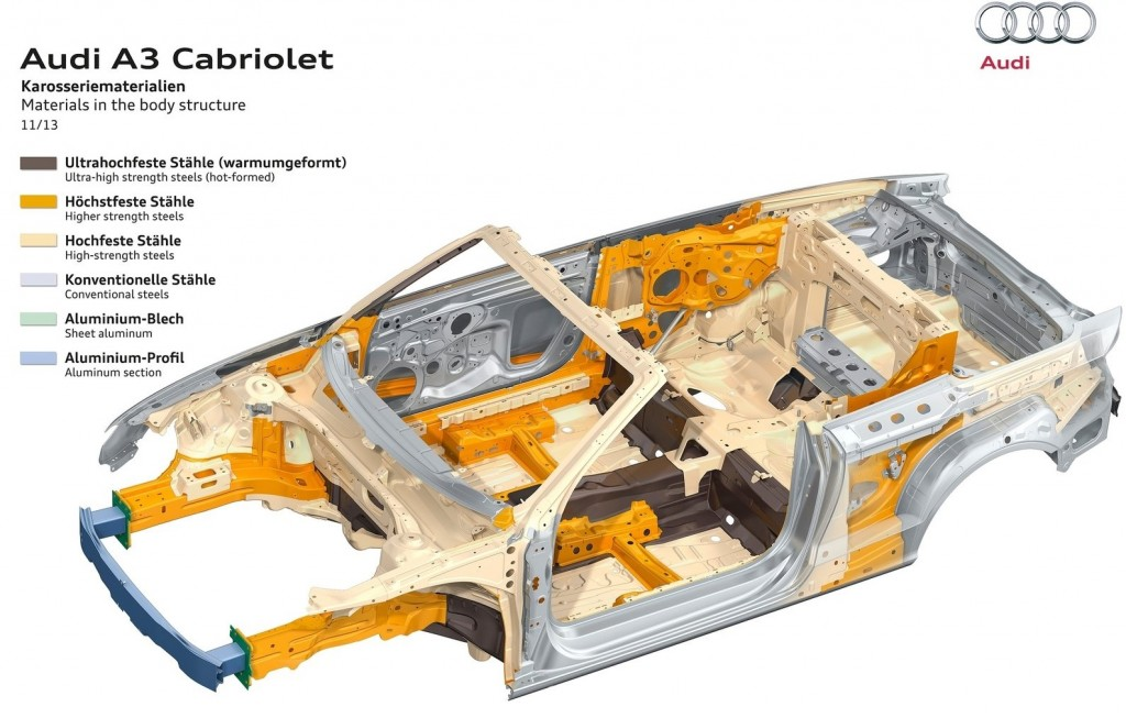 2014_Audi-A3_Cabriolet_Vehicle_Extrication_Metal_UHSS_Hot_Stamped_Rescue