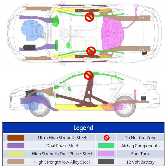 Extrication Cut Zones