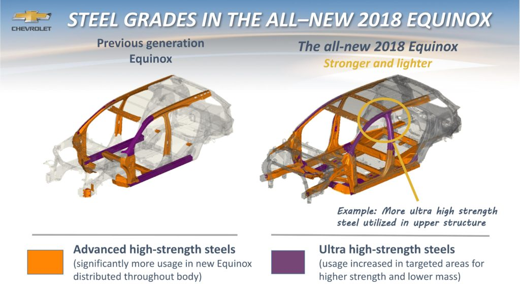 2018 Chevrolet Equinox boosts advanced high-strength steel UHSS